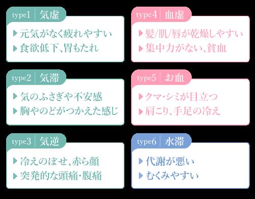 6つのタイプ